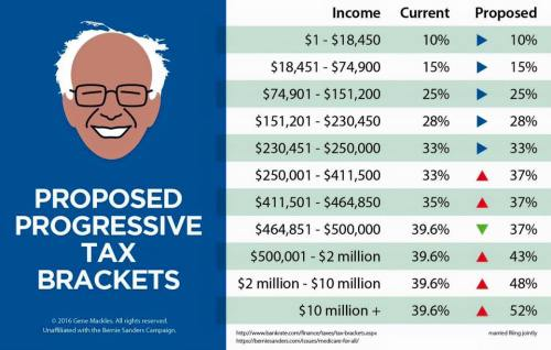 Bernie's Tax Brackets